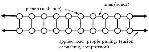 Line diagram shows circles as persons (molecules), lines as arms (bonds) and people pulling, tension, pushing, compression (applied load).