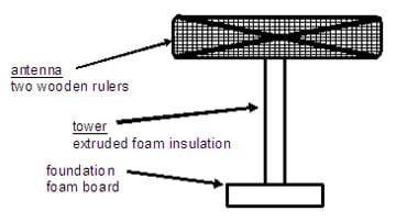 Line drawing of a tower shows foundation of foam core board, tower of extruded foam insulation oand antenna of two wooden rulers.