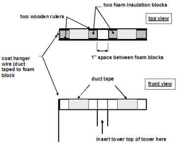 A top view and a front view drawing show placement of foam blocks, rulers, tape and wire.