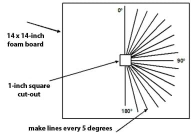 Line drawing shows 16 angled lines radiating out from a square between the 0 to 180 degree lines on a square board.