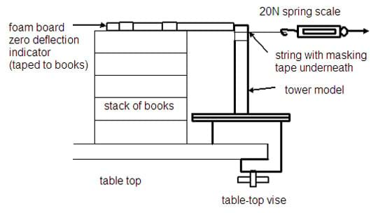 Side view drawing shows placement of tower attached to table with stack of books, string and spring scale.