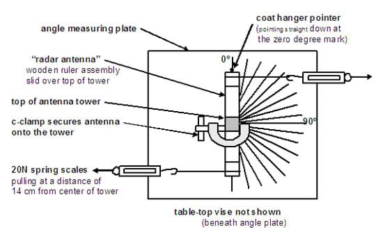A top view drwing shows placement of angle measuring plate, coat hanger pointer, radar antenna (wooden ruler assembly), top of tower, c-clamp to secure antenna to tower, and 20N spring scales pulling at a distance of 14 cm from center of tower.