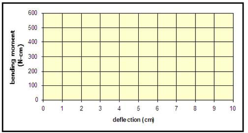 A blank graph grid shows Bending Moment (N-cm) on x-axis and Deflection (cm) on y-axis.