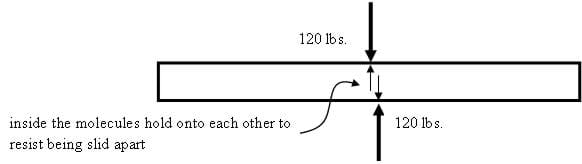 Drawing of a beam with 120 lbs of force on the beam, not quite opposing each other. Inside, molecules hold onto each other to resist being slid apart.