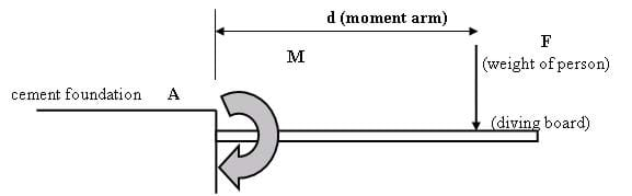 Drawing shows  a horizontal beam projecting out from a concrete foundation block. Identified are: A (fixed point), F (weight of person), M (moment or turning force), d (moment arm), and arrow showing direction of force.