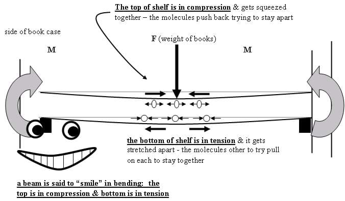 "Drawing shows a horizontal shelf with its top in compression (squeezed together) and bottom in tension (stretched apart). The beam is said to ""smile"" in bending."