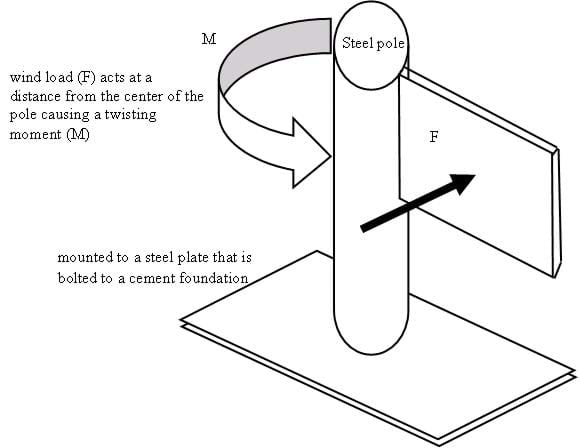 Drawing of a steel pole mounted to a steel plate that is bolted to a concrete foundation. Wind load (F) acts at a distance from the center of the pole, causing a twising moment (M).