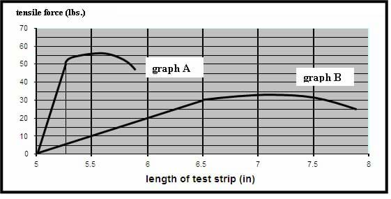 Two lines on a graph, plotted tensile force (lbs) against length of test strip (in).