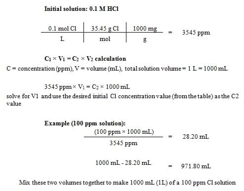 From initial solution of 0.1 M HCl, we determine the chlorine concentration in ppm because 0.1 M HCl means 0.1 mole of chlorine per liter of solution. Multiply this by the chlorine molecular weight (35.45 g per mole); then multiply this answer by 1000 mg per gram, to convert units to mg per liter. (mg per liter = ppm) The calculation yields 3545 ppm, our initial concentration. To obtain a concentration of 100 ppm, use the equation: Concentration 1 x Volume 1 = Concentration 2 x Volume 2 to determine how much water to add to our solution to yield 100 ppm chlorine. Use 3545 ppm for Concentration 1, 100 ppm for Concentration 2, 1000 ml for Vol 2 and solve algebraically for Vol 1. The result: Vol 1 = 28.20 ml, tells us we need 28.20 ml of our original solution, with the remainder of the 1000 ml as water. Finally, 1000 ml minus 28.20 ml = 971.80 ml, the vol of water to add to our initial solution of 0.1 M HCl to create 1000 ml of a 100 ppm chlorine solution.