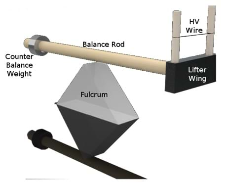 A diagram shows a portion of lifter wing attached to a rod that is balance on a fulcrum. A weight on the opposite side of the lifter wing balances the mechanism.