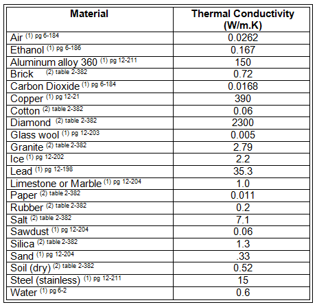 A two-column table with headers of Material and Thermal Conductivity (W/m.K). Information: air = 0.0262, ethanol = 0.167, aluminum alloy = 150, brick = 0.72, carbon dioxide = 0.0168, copper = 390, cotton = 0.06, diamond = 2300, glass wool = 0.005, granite = 2.79, ice = 2.2, lead = 35.3, limestone or marble = 1.0, paper = 0.011, rubber = 0.2, salt = 7.1, sawdust = 0.06, silica = 1.3, sand = .33, soil (dry) = 0.52, stainless steel = 15, water = 0.6.