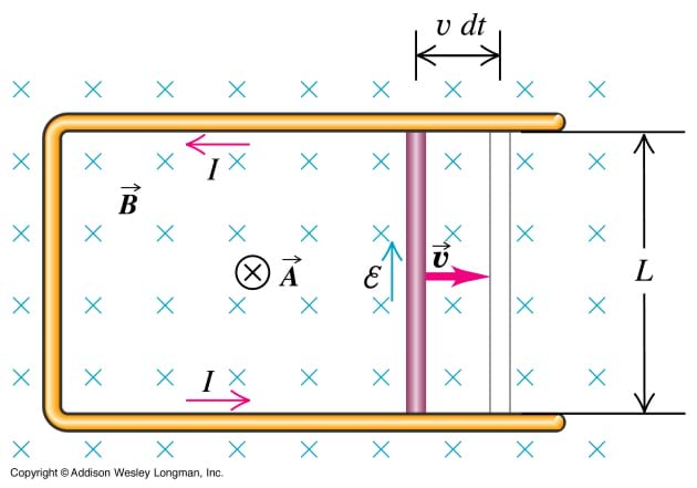 A diagram illustrates an example of Faraday's law.