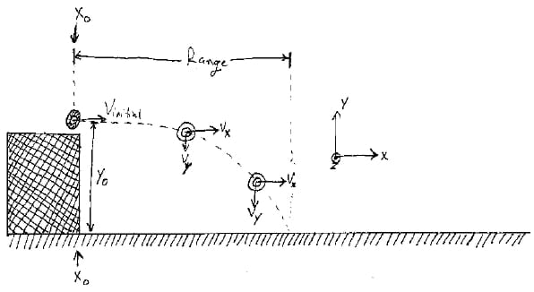 A hand-drawn diagram shows the motion of the projectile after being launched.