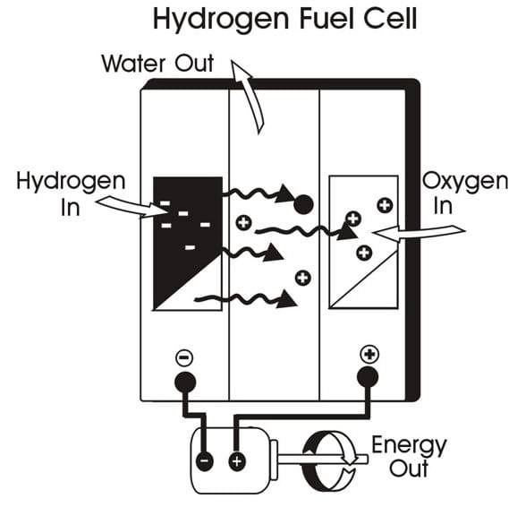 Hydrogen-Oxygen Reaction Lab - Activity - www.teachengineering.org