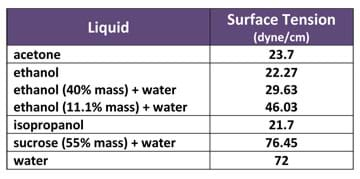 A table shows surface tension (in dyne/cm) of various liquids: acetone (23.7), ethanol (22.27), ethanol [40% mass + water] (29.63), ethanol [11.1% mass + water] (46.03), isopropanol (21.7), sucrose [55% mass + water] (76.45), and water (72).
