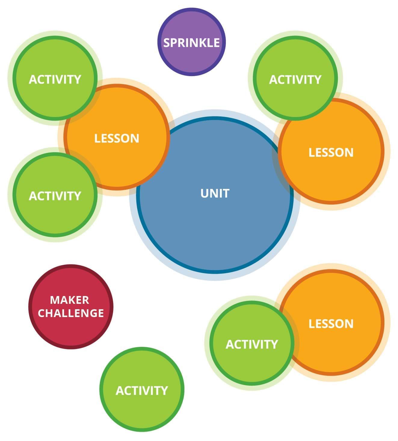 TeachEngineering Curriculum Types - TeachEngineering