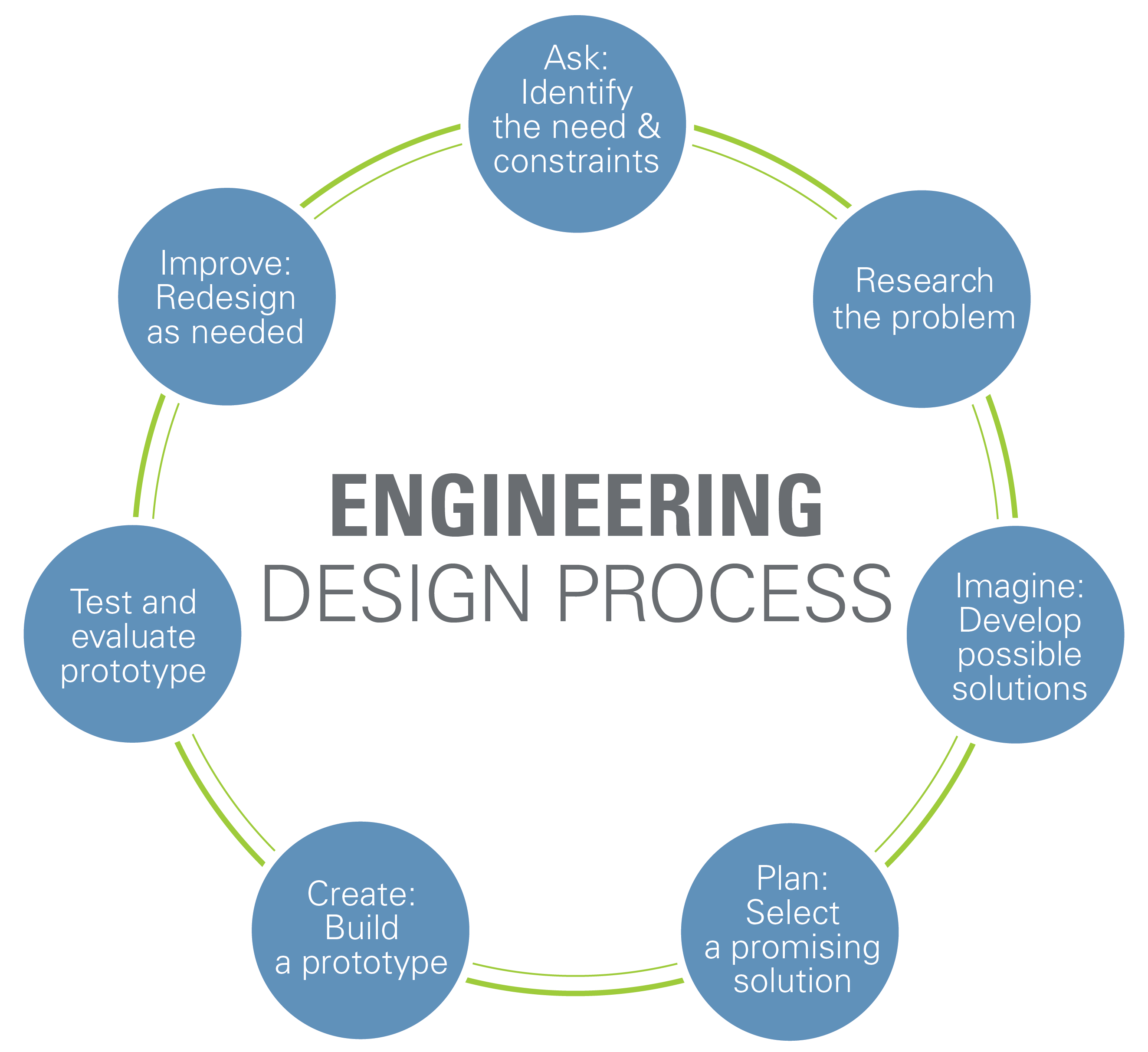 engineering design process wwwteachengineeringorg