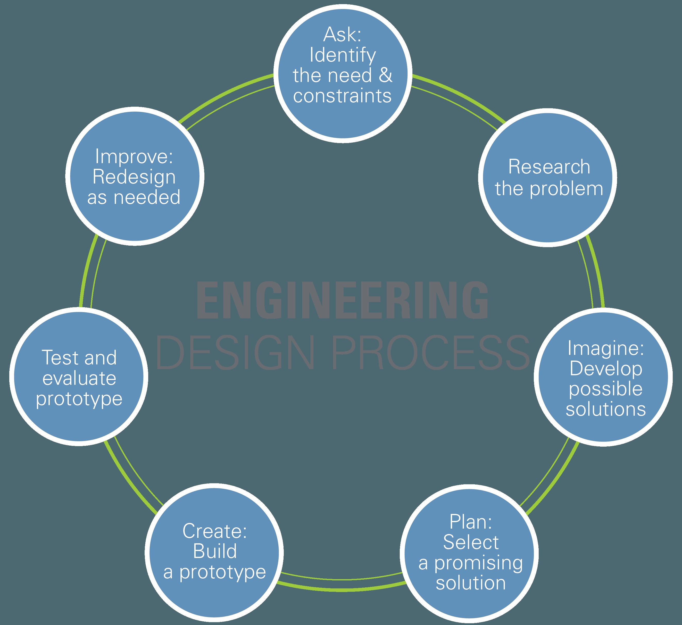 Classroom Design Considerations ~ Engineering design process teachengineering