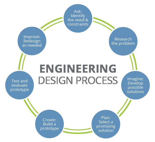 Engineering design process teachengineering for Engineering design firm
