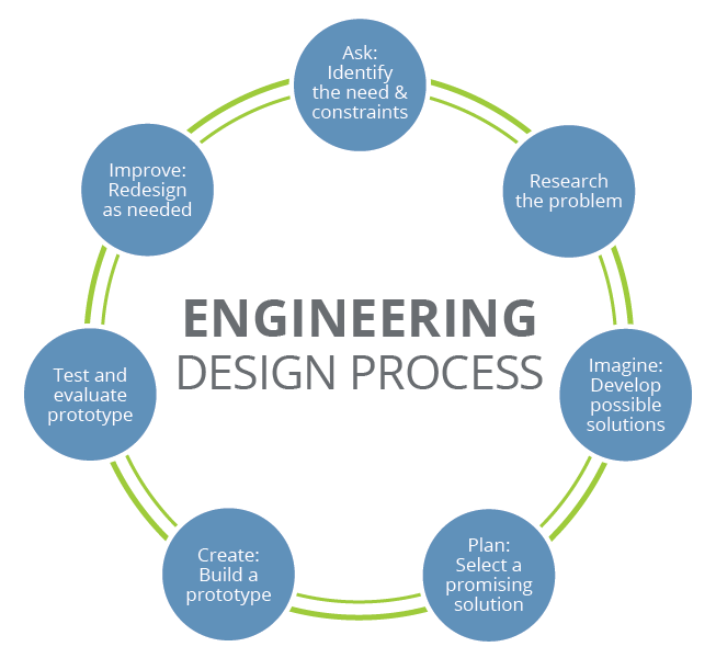 Engineering design process teachengineering for Product development and design for manufacturing
